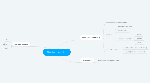Mind Map: Chapter 1: auditing
