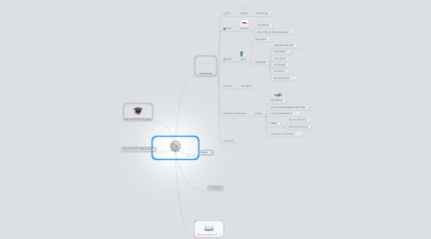 Mind Map: Administration Debian