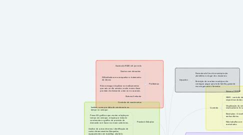 Mind Map: Farmácia Comunitária PES