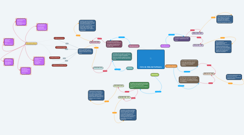Mind Map: Ciclo de Vida del Software