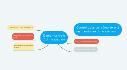 Mind Map: Elementos de la Administración