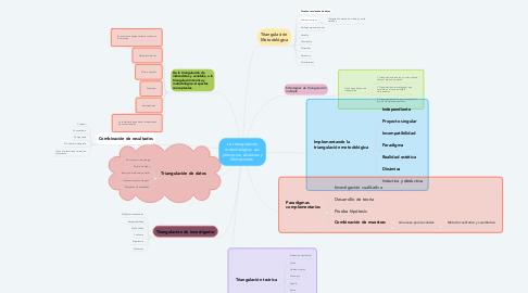 Mind Map: La triangulación metodológica: sus principios, alcances y limitaciones.