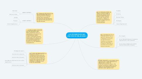 Mind Map: LAS ORGANIZACIONES UNA RED DE RELACIONES