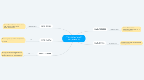 Mind Map: COMUNICACIONES INDUSTRIALES