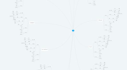 Mind Map: 150億
