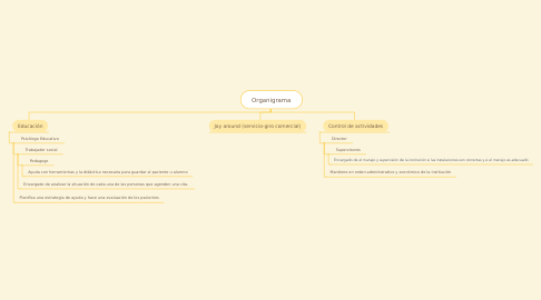 Mind Map: Organigrama