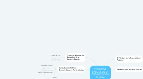Mind Map: PRINCIPIOS BASICOS DE LA ORGANIZACIÓN ESTATAL
