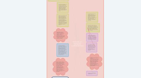 Mind Map: Modelo 360° para evaluación por competencias (enseñanza-aprendizaje)