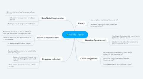 Mind Map: Fitness Trainer