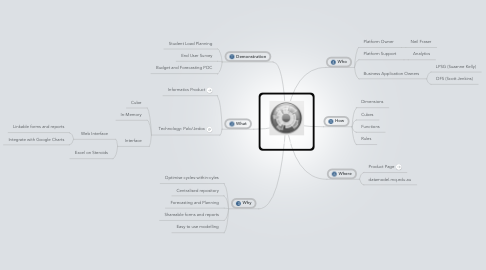 Mind Map: Datamodel