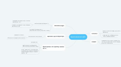 Mind Map: приложене/сайт
