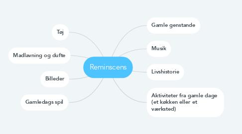 Mind Map: Reminscens