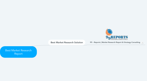 Mind Map: Best Market Research Report