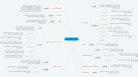 Mind Map: نظام إدارة التعلم (LMS)