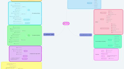 Mind Map: SINTAXI