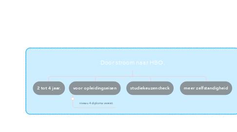 Mind Map: Typering van doelengroep  Maatschappelijke zorg.