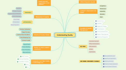 Mind Map: Understanding Quality