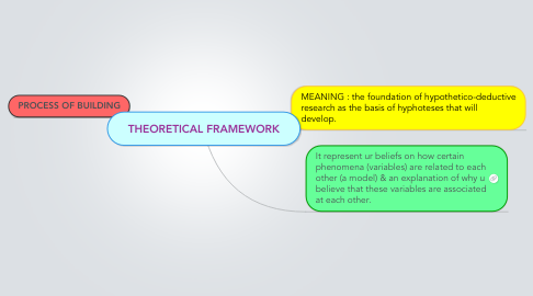 Mind Map: THEORETICAL FRAMEWORK