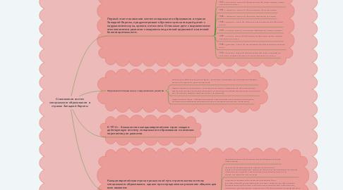 Mind Map: Становление систем специального образования  в странах Западной Европы