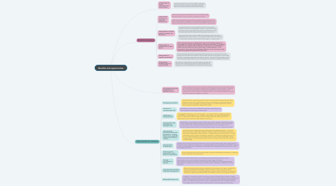 Mind Map: Benefits and opportunities