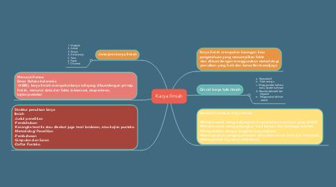 Mind Map: Karya Ilmiah