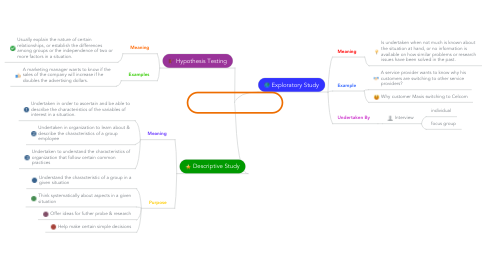 Mind Map: PURPOSE OF STUDY