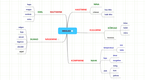 Mind Map: MEELED
