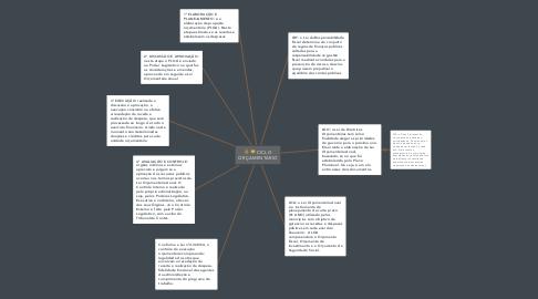 Mind Map: CICLO ORÇAMENTÁRIO