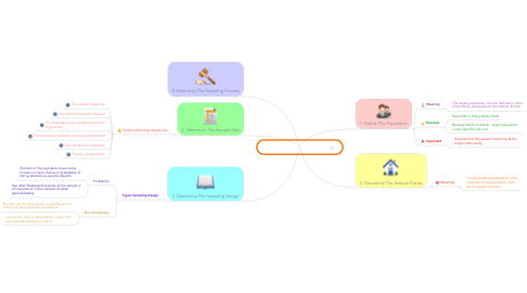Mind Map: THE SAMPLING PROCESS