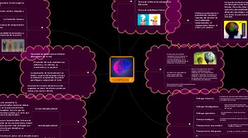 Mind Map: La complejidad humana  Luis Carlos Torres Soler