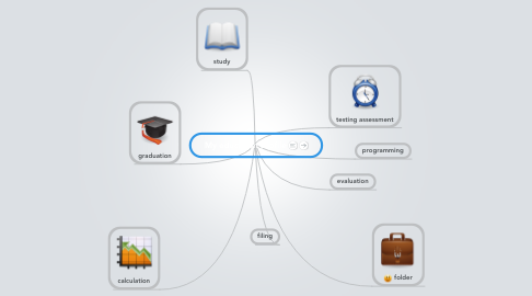 Mind Map: My education profile
