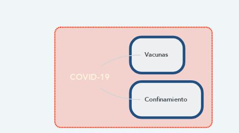 Mind Map: COVID-19