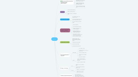 Mind Map: leadback