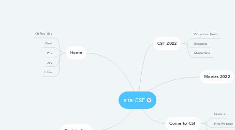 Mind Map: site CSF