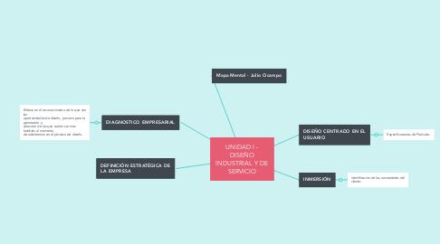 Mind Map: UNIDAD I - DISEÑO INDUSTRIAL Y DE SERVICIO