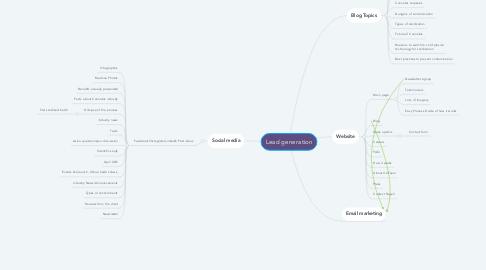 Mind Map: Lead generation
