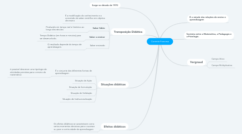 Mind Map: Corrente Francesa