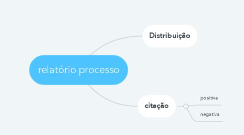 Mind Map: relatório processo