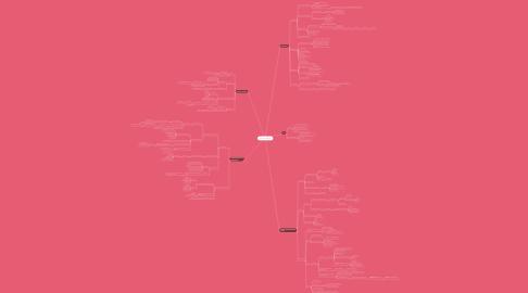 Mind Map: CARCINOGÊNESE