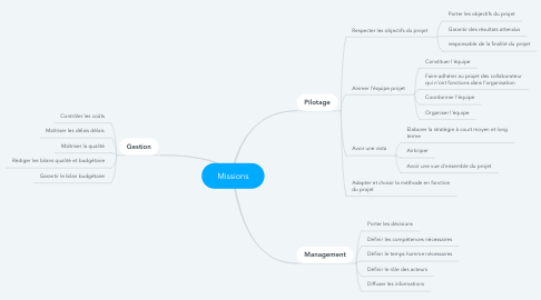 Mind Map: Missions