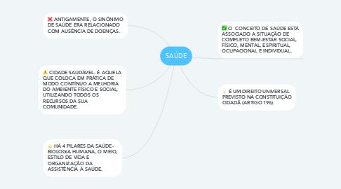 Mind Map: SAÚDE