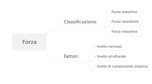 Mind Map: Forza
