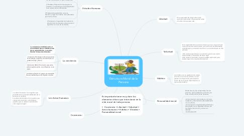 Mind Map: Estructura Moral de la Persona