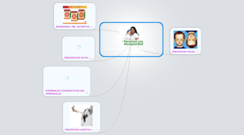 Mind Map: DISCAPACIDADES PSICOMOTRICES EN EL APRENDIZAJE