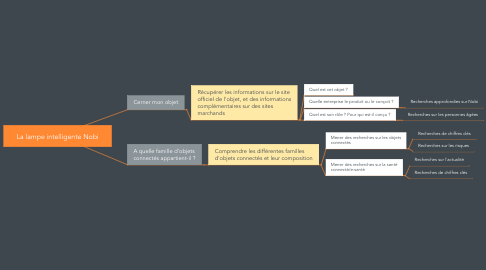 Mind Map: La lampe intelligente Nobi
