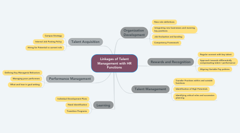 Mind Map: Linkages of Talent Management with HR Functions