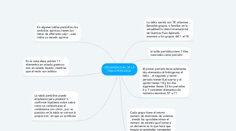 Mind Map: ORGANIZACION DE LA TABLA PERIODICA
