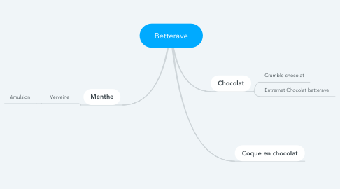 Mind Map: Betterave