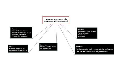 Mind Map: ¿Quienes estan ganando dinero con el Coronavirus?