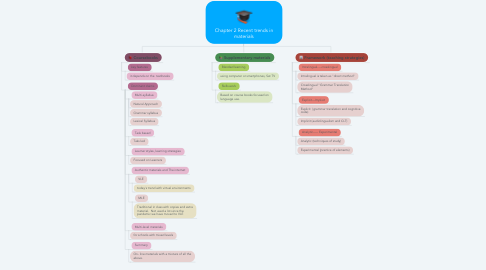 Mind Map: Chapter 2 Recent trends in materials